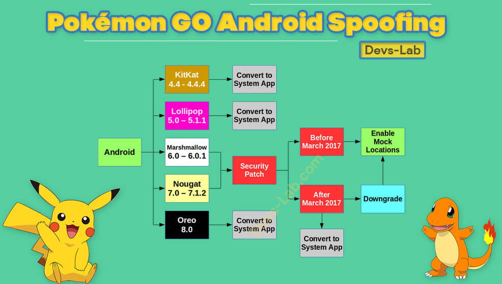 Pokemon GO Android Hack Complete Chart