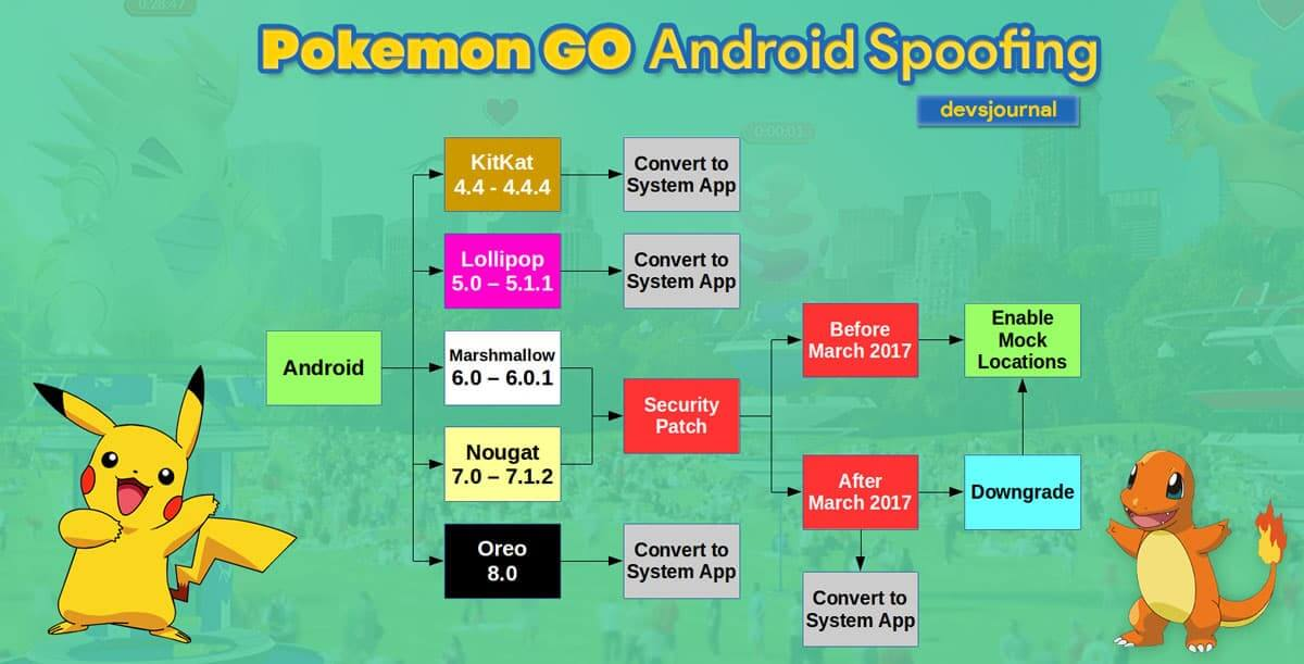 Pokemon GO Android Spoofing Hack Chart for Rooting