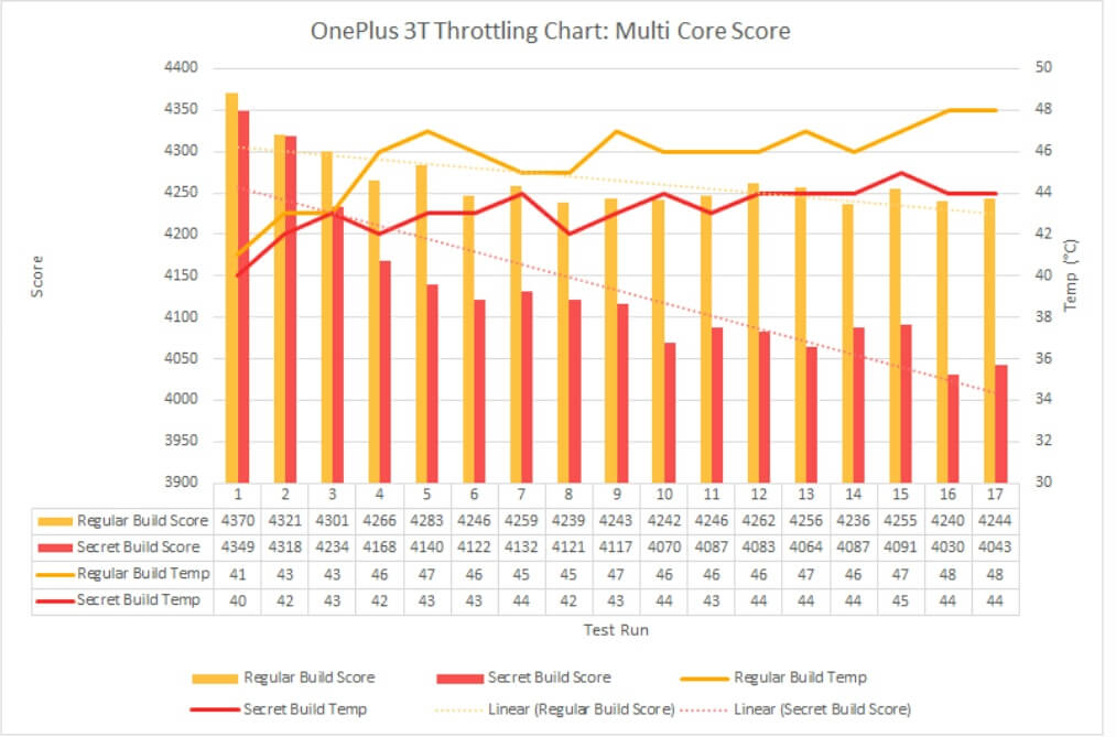 OnePlus 3 throttling chart