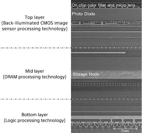Sectional view of 3-layer stacked CMOS image sensor with DRAM