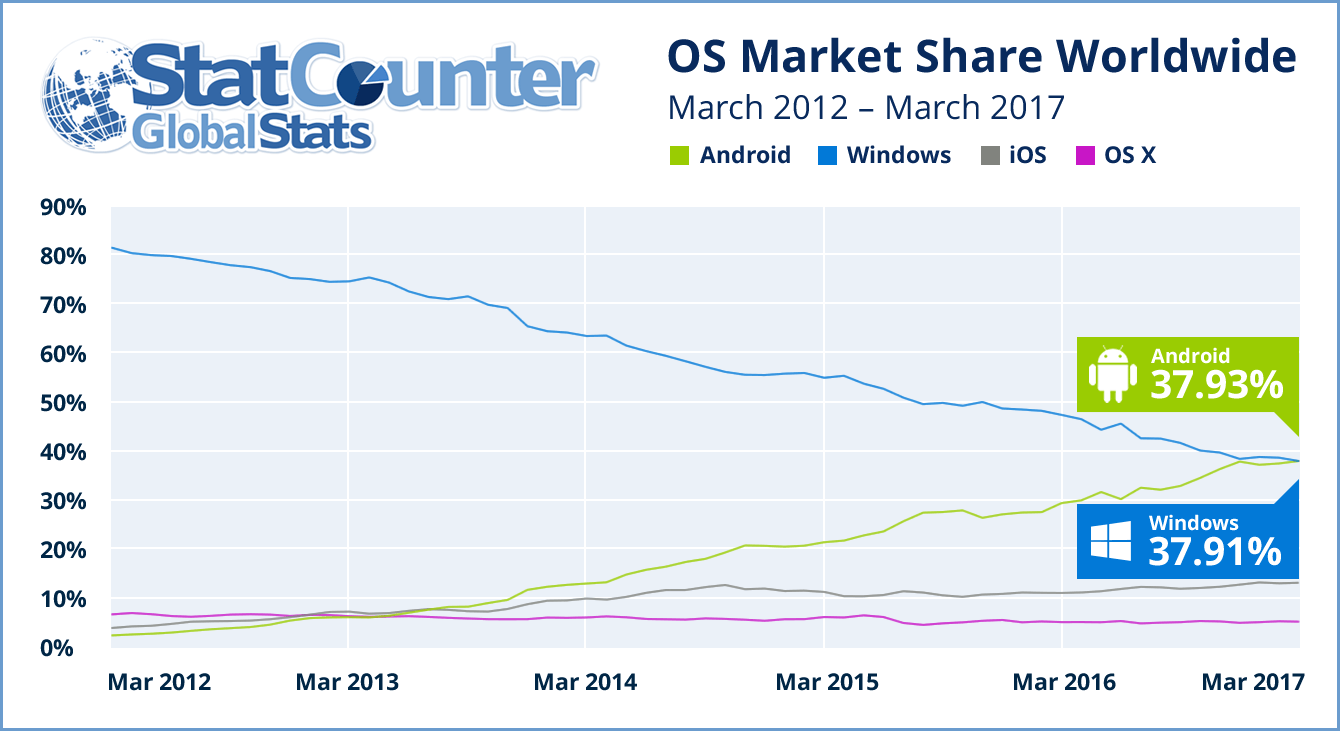 OS Market Share for web access