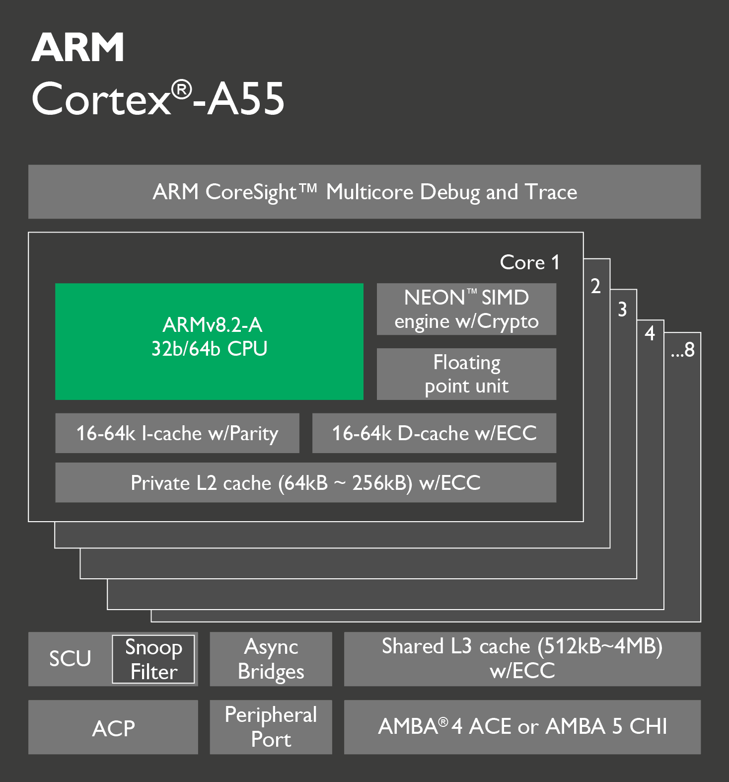 ARM Cortex A55 schematic