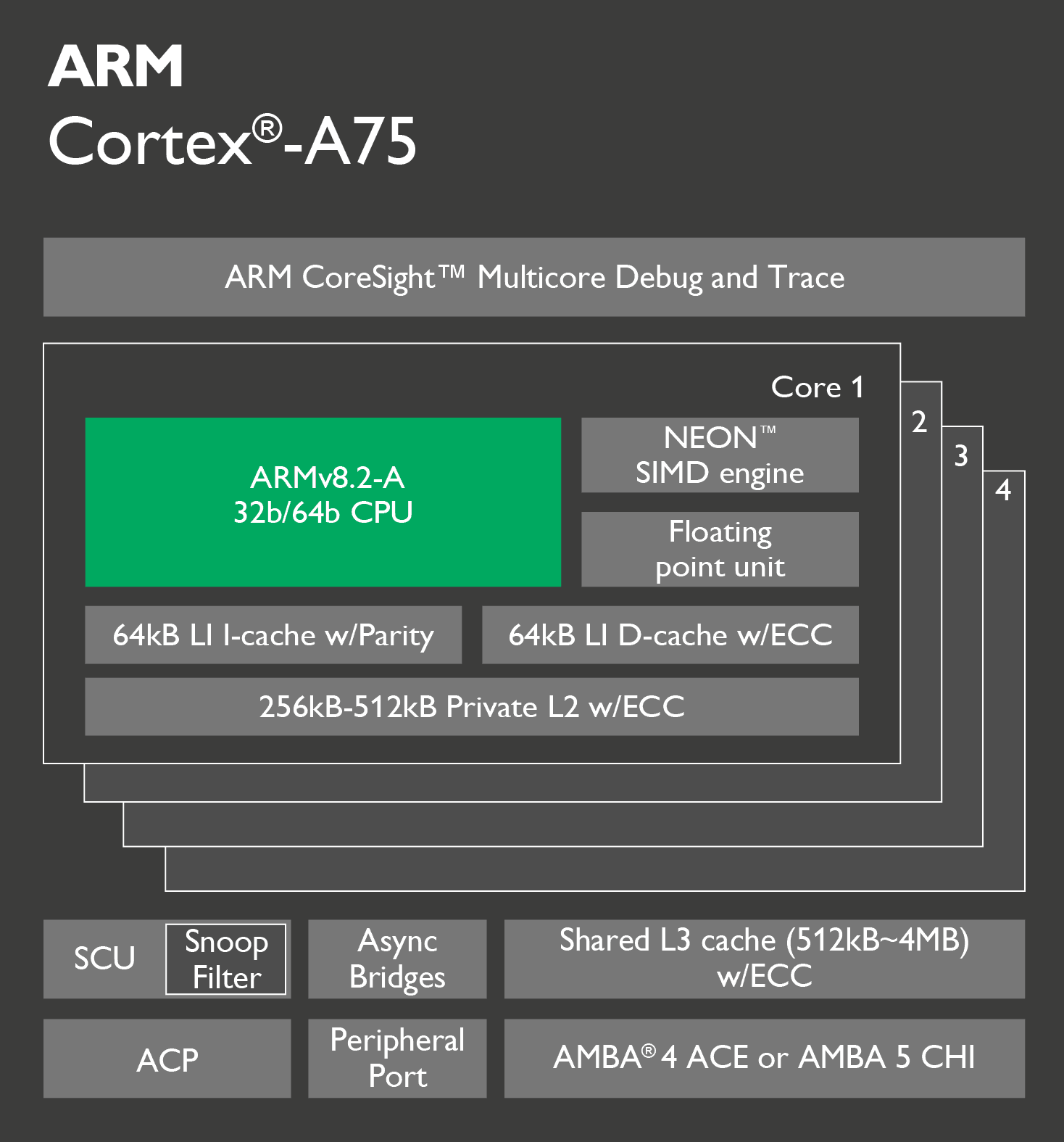 The ARM Cortex A75 CPU schematic