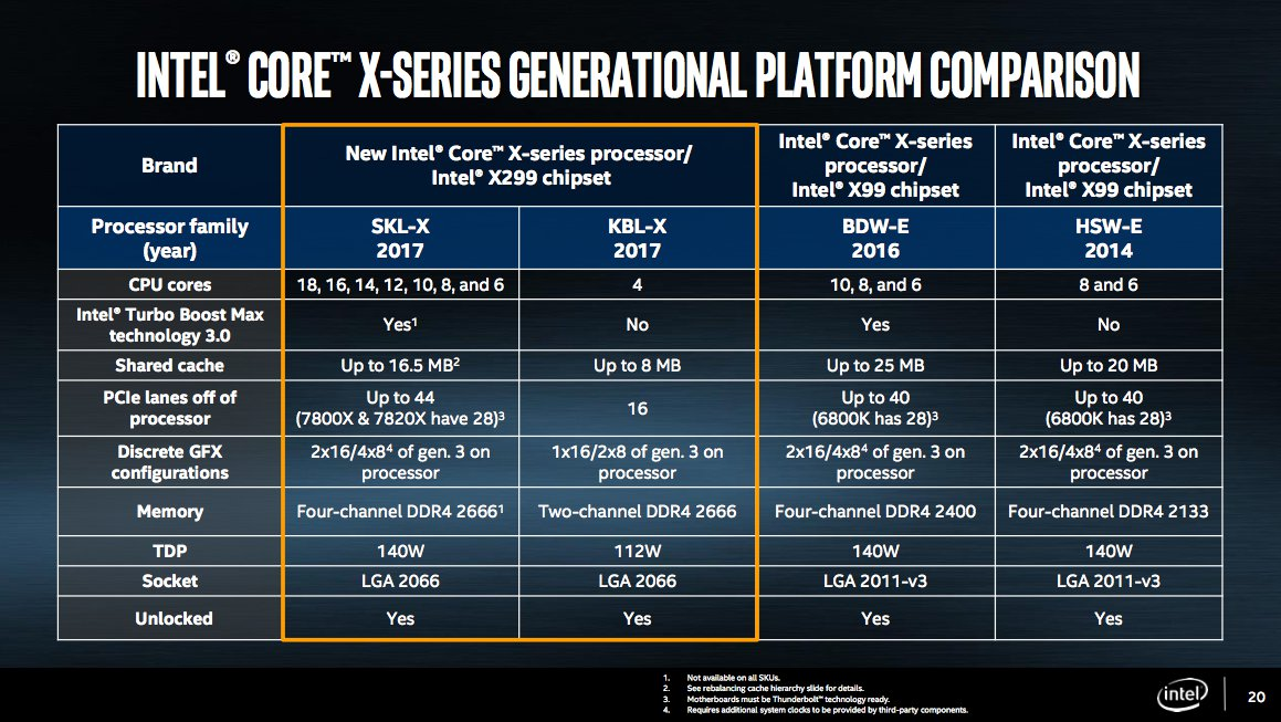 Intel Core i9 and other X-series chips comparison chart