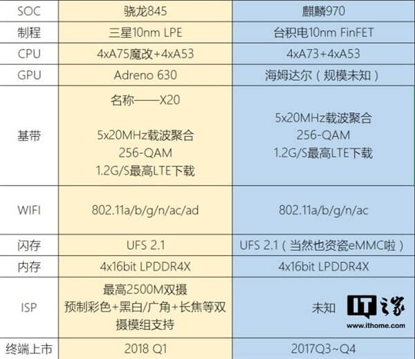 Huawei HiSilicon Kirin 970 vs. Qualcomm Snapdragon 845