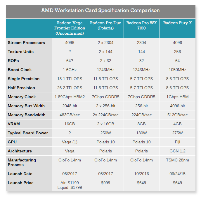 AMD Workstation Card Specification Comparison