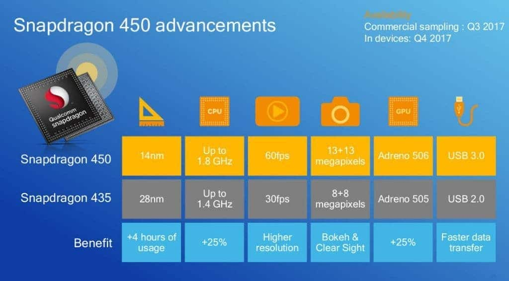 The Qualcomm Snapdragon 450 vs Snapdragon 435 infomercial
