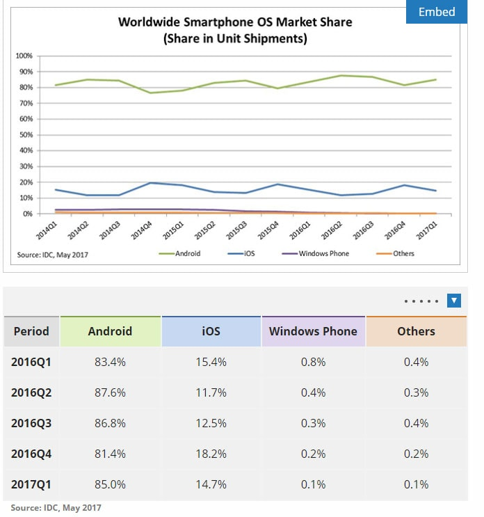 Windows Android and iOS Market Share of Smartphone OS