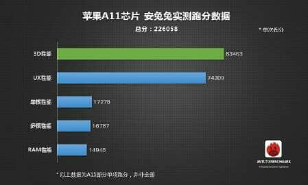 Apple's A11 Bionic chip beats OnePlus 5 on Antutu with over 40,000 point lead