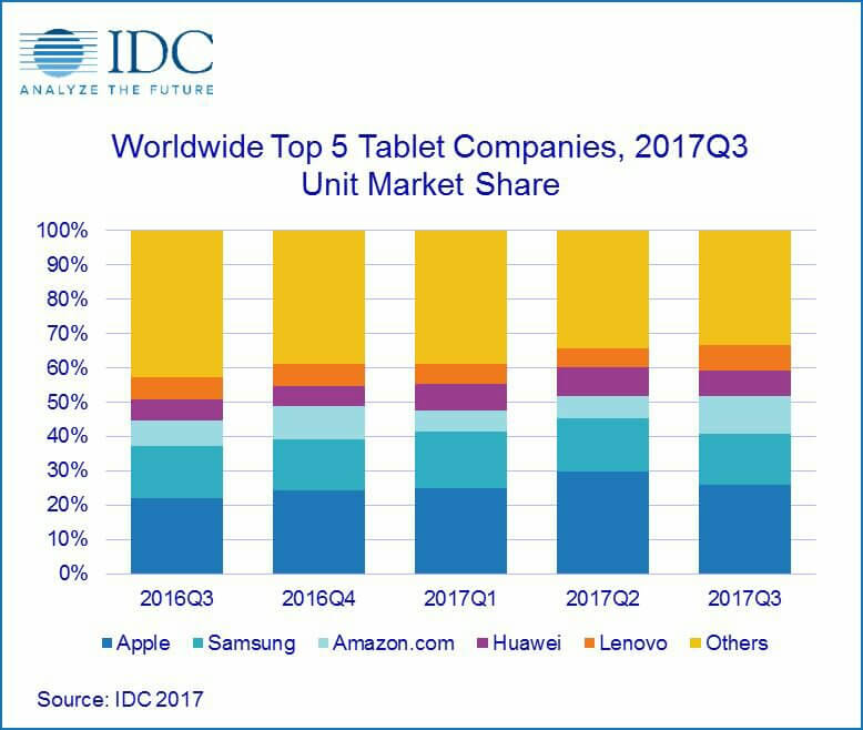 IDC: Tablet market declines 5.4% in Q317