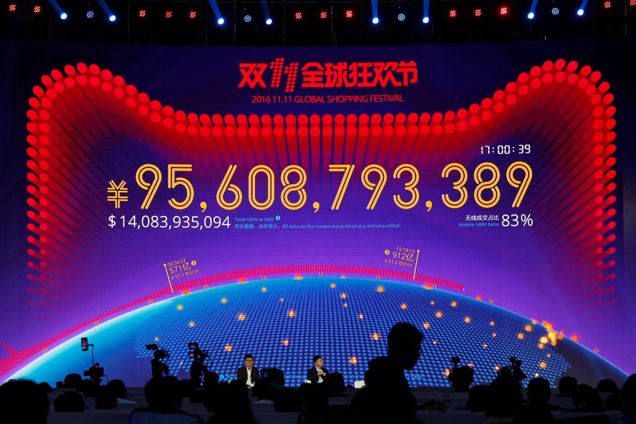 Alibaba sales on Single's Day (11.11) reach $18 billion in just 12 hours
