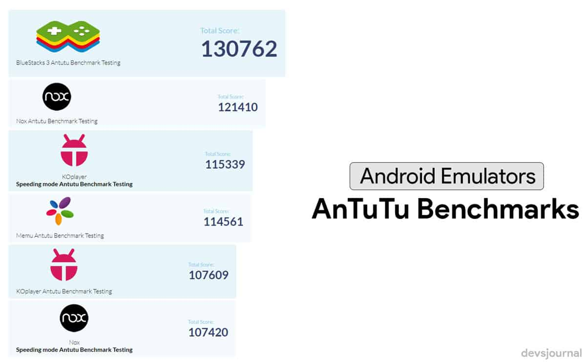 AnTuTu benchmarks of best Android Emulators