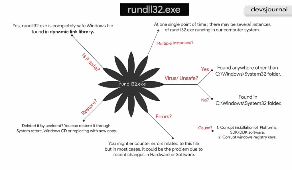 rundll32.exe file error use and instance virus