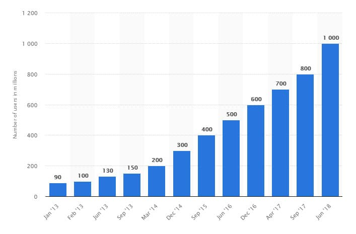 IG has reached 1 Billion registered users viewing content on Instagra