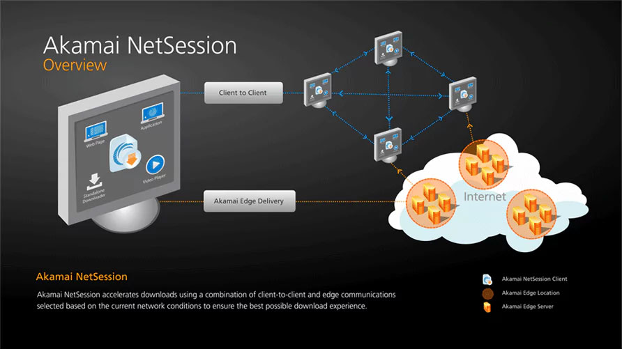 Akamai Netsession Overview and Working