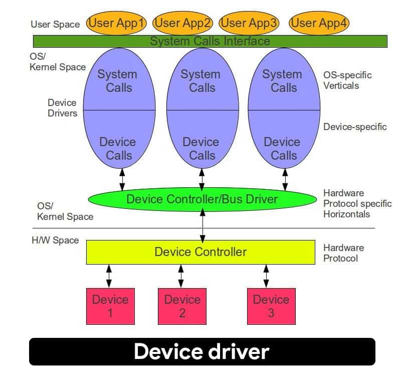 What is Device driver and why is it important