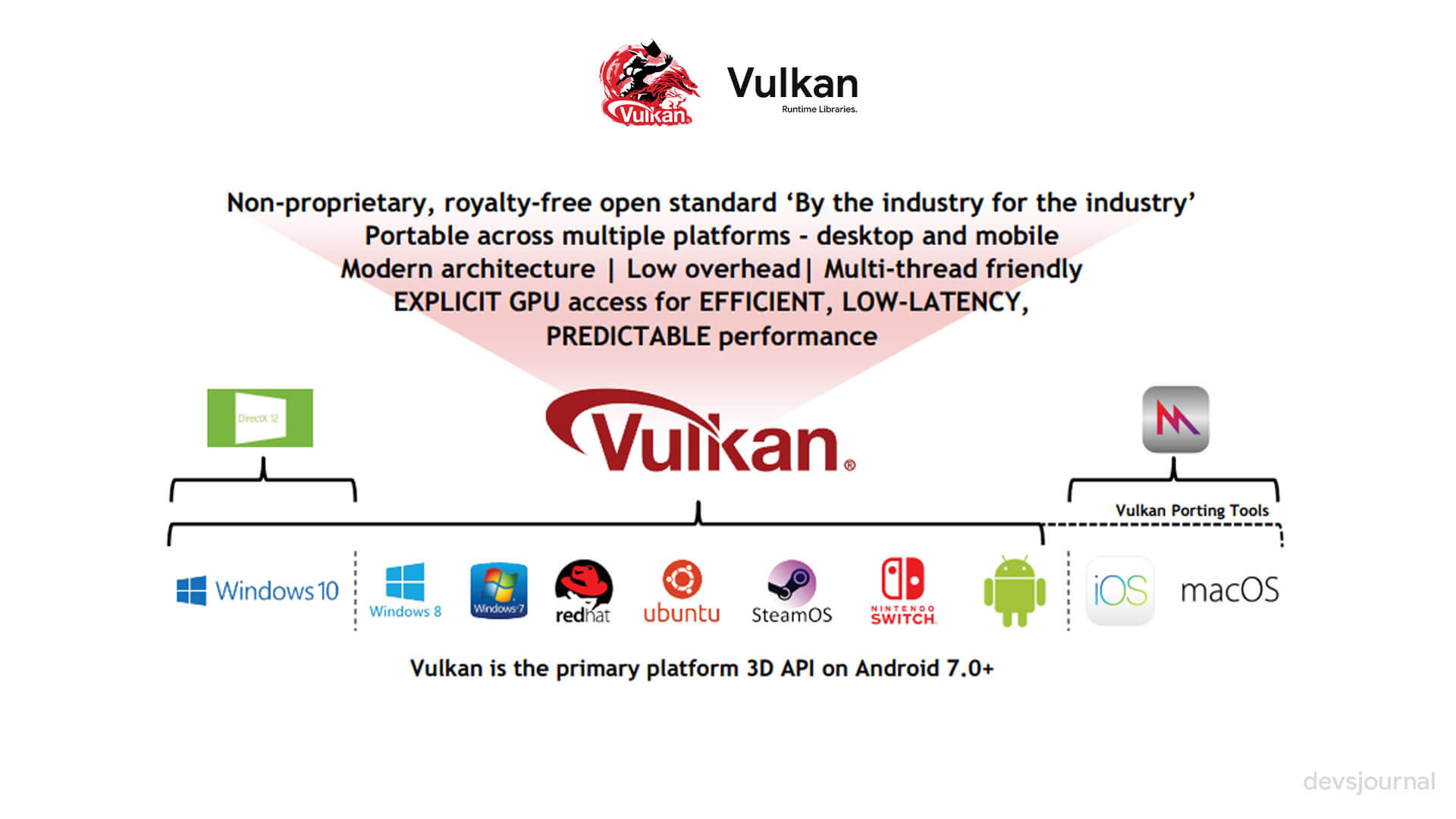 what are vulkan run time libraries