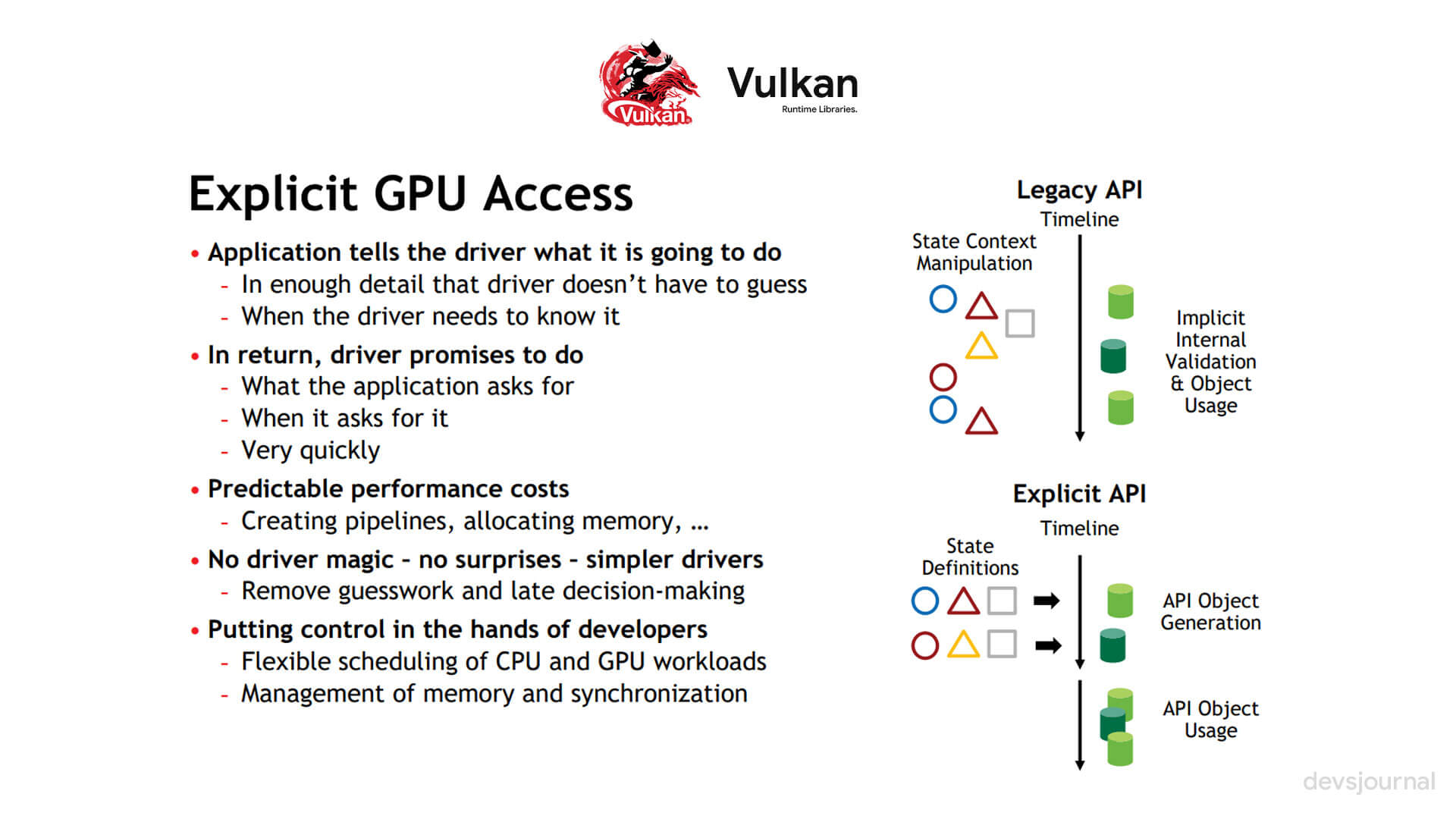 What is the Role of Vulkan Runtime Libraries