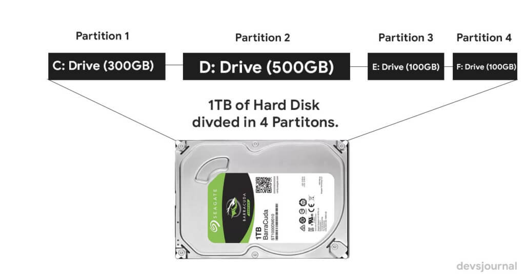 Hard Disk Partitions Explained with tables