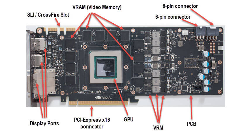 Are GPU and CPU the same thing