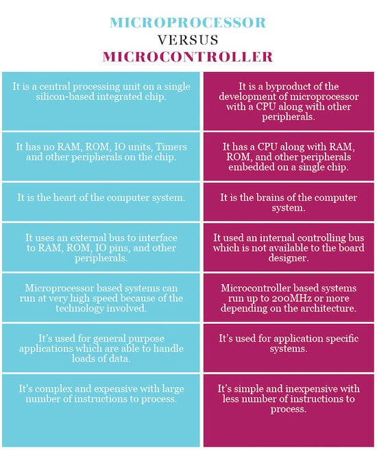Different Between Soc Microcontroller and CPU MicroProcessor
