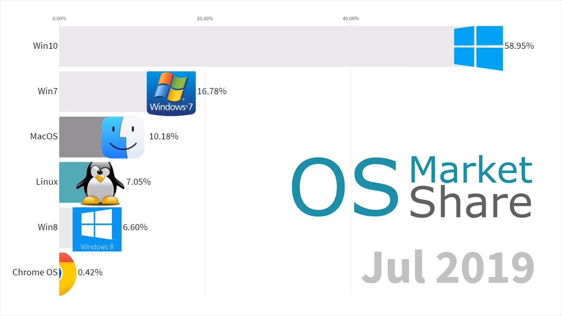 Windows 10 Market Share is now more than 50%