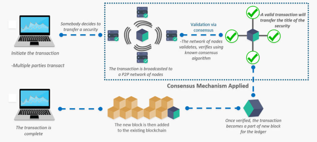 How does Cryptocurrency and Blockchain Works