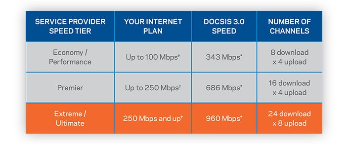 DOCSIS 3.0, with 24x8 channel bonding technology