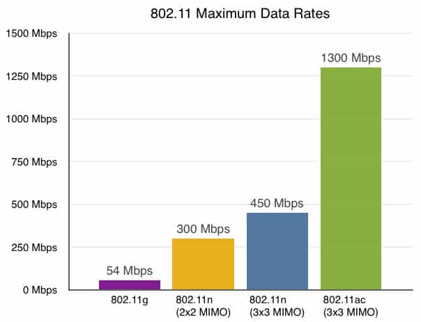 What is 802.11ac in Netgear Routers