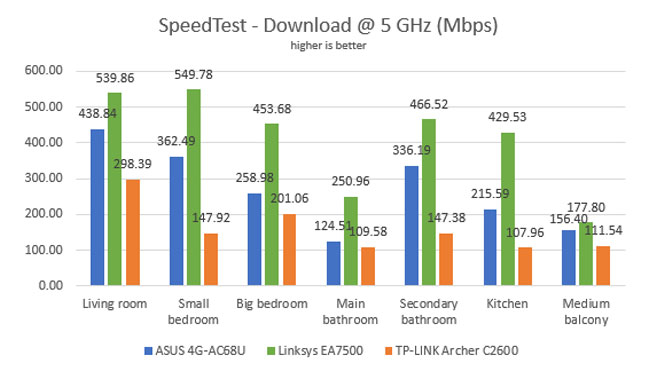 AC1200 vs AC1750 vs AC1900 in Routers: Which One is Better?