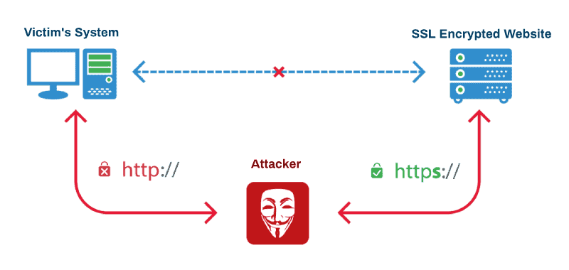 Eavesdropping wireless attack