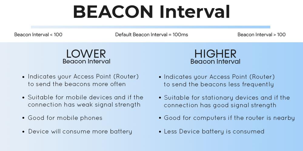 Low vs High Beacon Interval