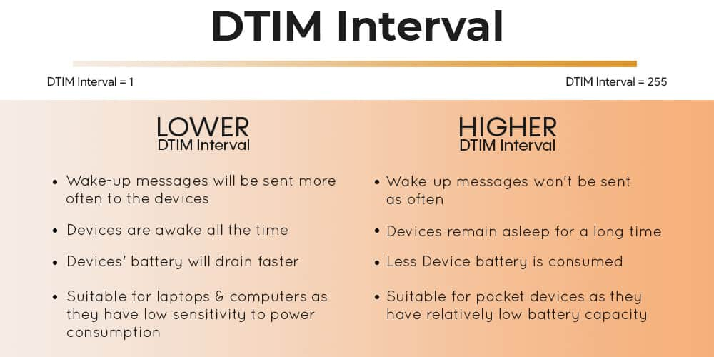 Lower vs Higher DTIM Interval