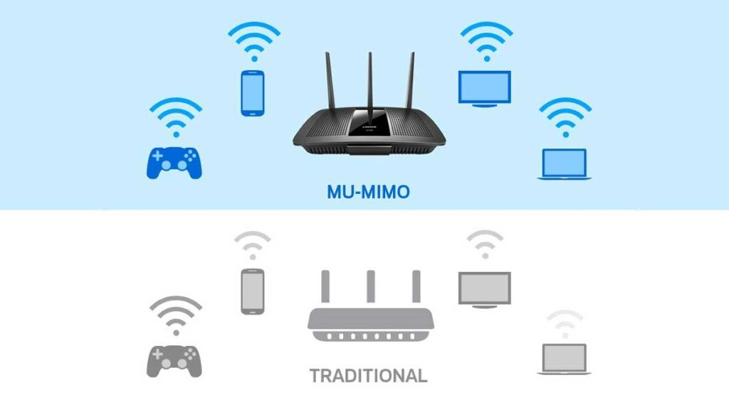 MU MIMO Technology EA7300 Review