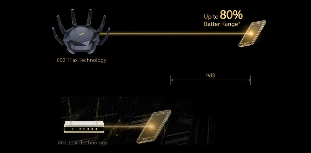 Better WiFi Coverage with ASUS RT-AX89X