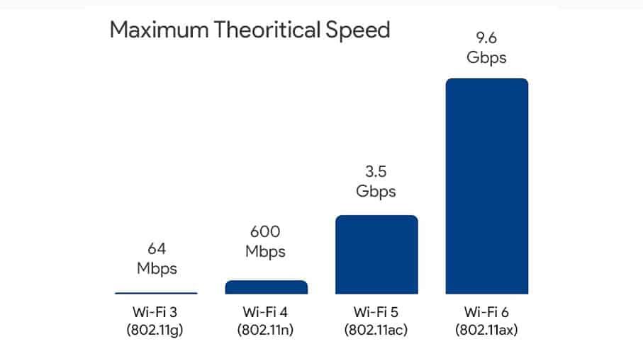 Wifi 5 Vs Wifi 6 Speed