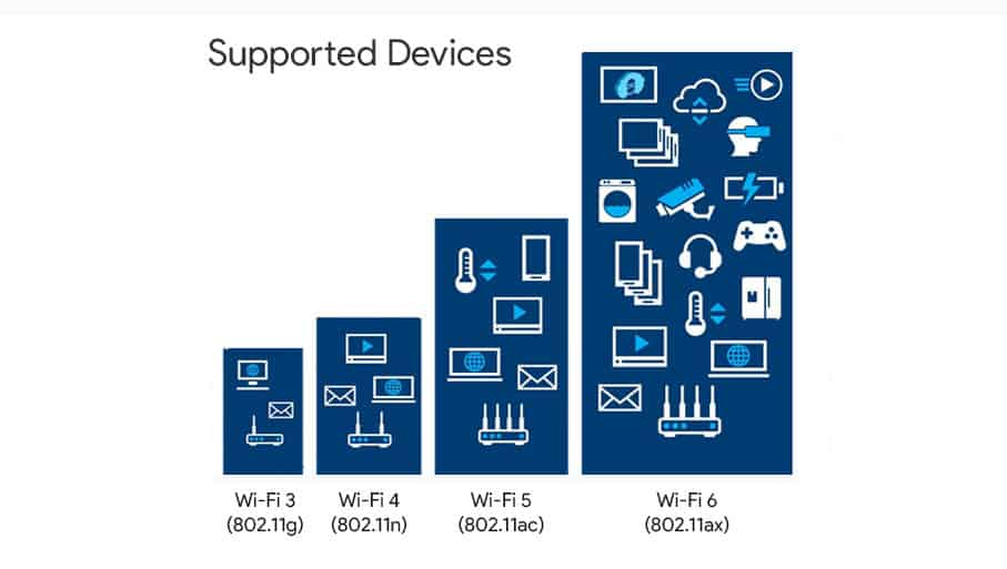 Wifi 5 and Wifi 6 Supported Devices